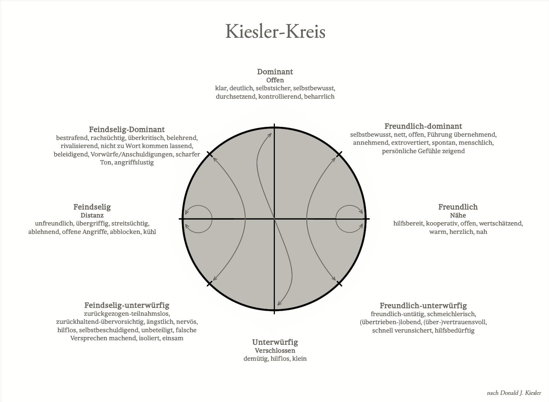Kiesler-Kreis